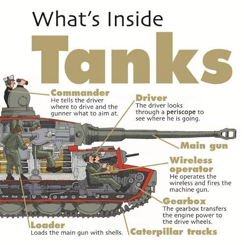 What's Inside?: Tanks - What's Inside? (Paperback)