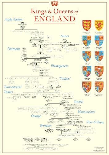 Kings and Queens of England Poster (Poster)