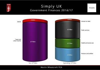 Simply UK Government Finances 2016-17 (Paperback)