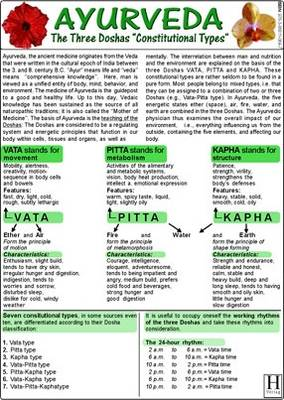 Ayurveda - The Three Doshas (Constitutional Types) - Medical Card