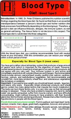 Blood Type Diet - Blood Type 0 - Medical Card