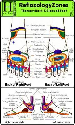 Reflexology Therapy - Back and Sides of Foot - Medical Card