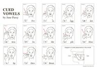 Cued Articulation: Vowels Posters