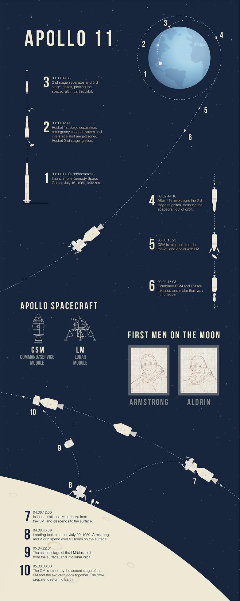 apollo 11 space mission facts - photo #37